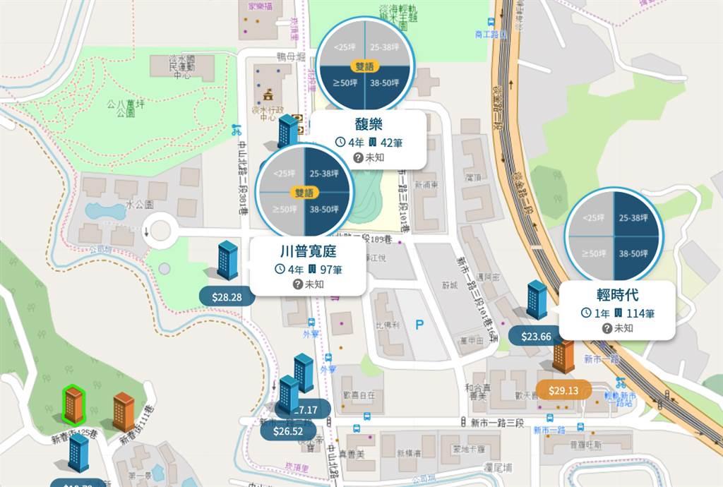 淡海新市鎮-行政中心周邊周邊(圖/樂居LEJU)