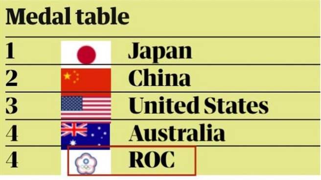 英國媒體以台灣在奧會的名稱與旗幟問題質疑國際奧會,其實媒體應該去問英國奧會。當年名古屋決議案決定「中華台北」的名稱時,也有英國奧會很重要的一票。圖為英媒以中華台北奧運代表團名稱為題做了罕見的報導。(圖/推特@guardian)