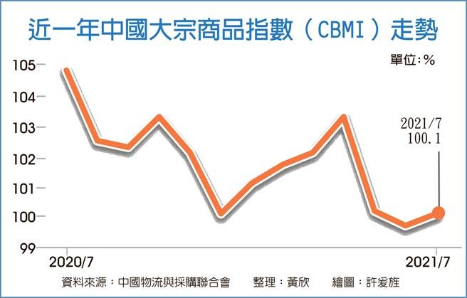 近一年中國大宗商品指數(CBMI)走勢