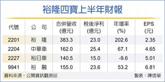 EPS達2.35元 裕隆母憑子貴 H1淨利增2倍