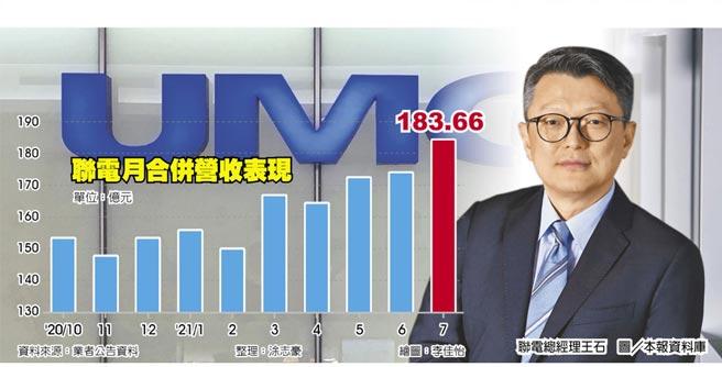 聯電月合併營收表現聯電總經理王石 圖/本報資料庫