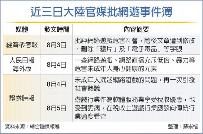 近三日大陸官媒批網遊事件簿