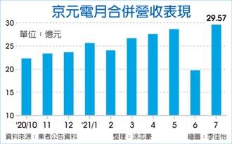 京元電復工加速 7月營收登峰