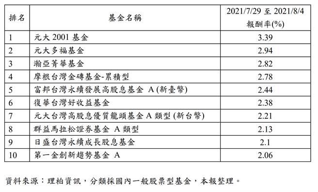 圖、元大「五小福」台股系列基金 近週表現居台股基金之冠