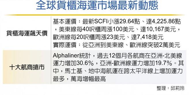 全球貨櫃海運市場最新動態