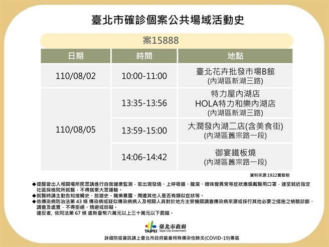 台北市今再度公布1例確診個案15888足跡。(北市衛生局提供/游念育台北傳真)