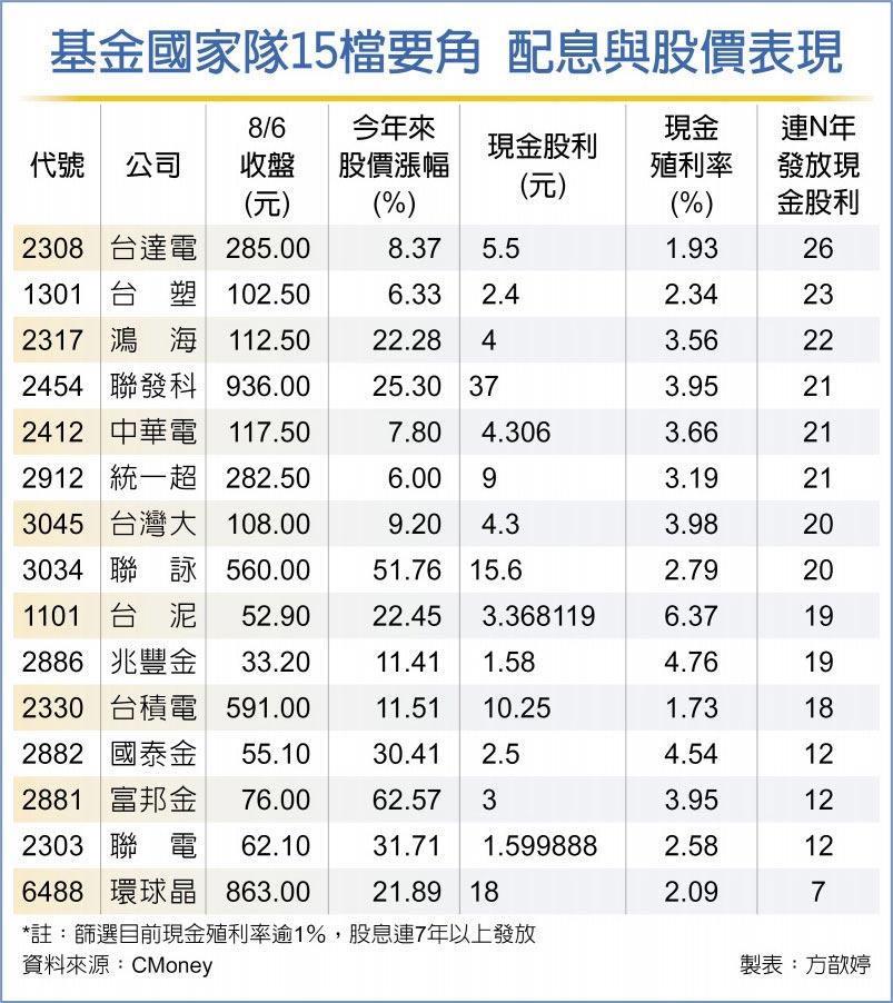 基金國家隊15檔要角 配息與股價表現