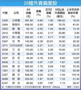 16檔有績股 外資偏愛