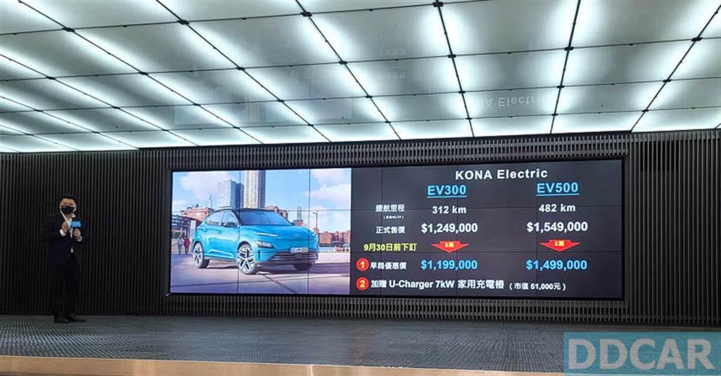 九月底前下訂 Kona EV 可享早鳥優惠,額外折價 5 萬元、加贈 7kW 家用壁掛式充電器。(圖/DDCar)