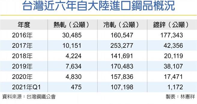 台灣近六年自大陸進口鋼品概況