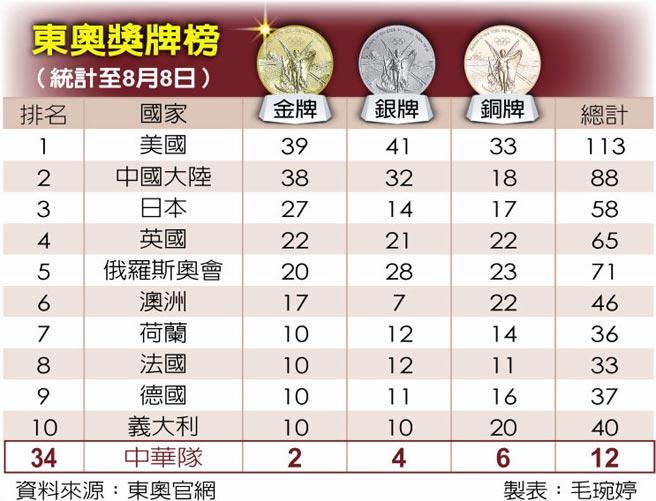 東奧獎牌榜(統計至8月8日)