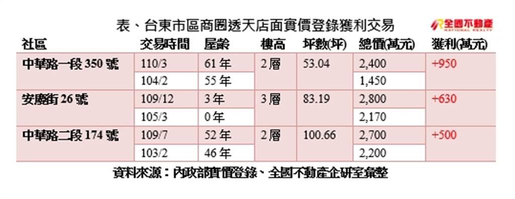表、台東市區商圈透天店面實價登錄獲利交易