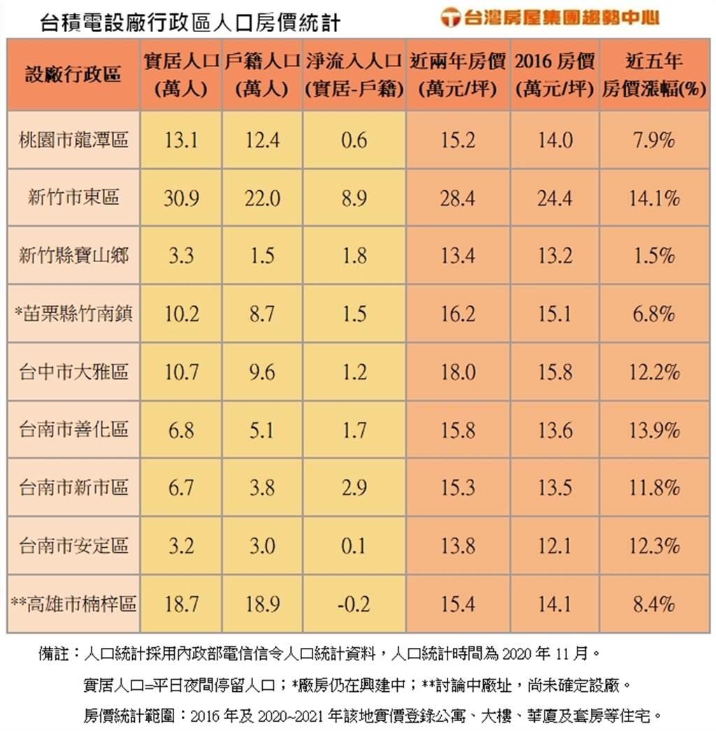 台積電設廠行政區人口房價統計