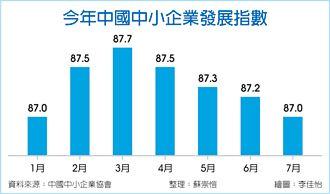 陸中小企業指數 連四月下滑