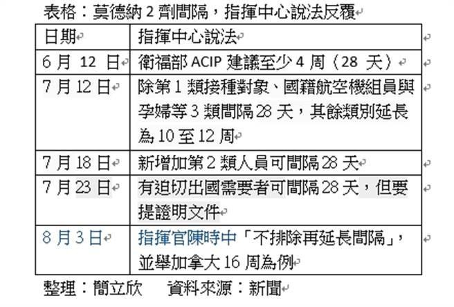 莫德納2劑間隔,指揮中心說法反覆(資料來源:新聞/整理:簡立欣)