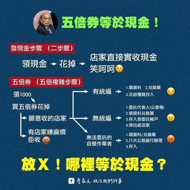 詹為元用一張圖解釋5倍券與現金的差別。(圖翻攝自詹為元臉書)
