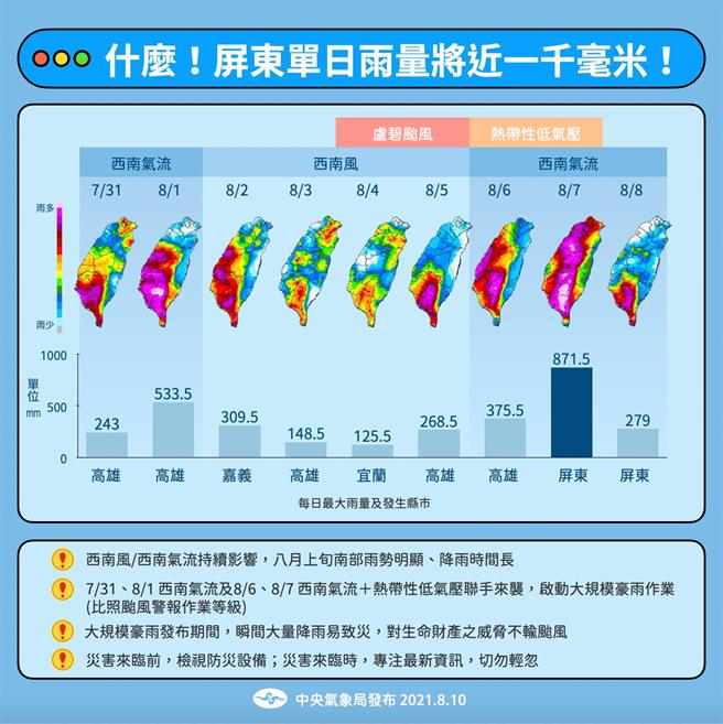 氣象局表示,7月31日及8月6日,西南氣流加上熱帶性低氣壓,為台灣帶來兩波致災性天氣。(圖/氣象局)