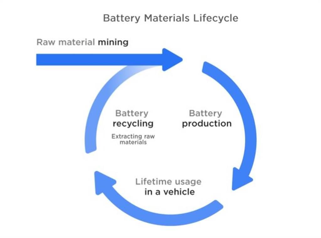 特斯拉揭秘電池回收系統 高達92%可回收再利用(圖/DDCar)