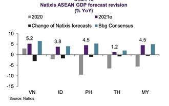 法外貿銀下修東協五國GDP年增預測 越南最慘