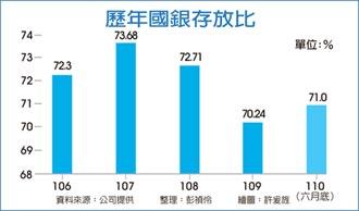 國銀6月放款4,316億 創新高
