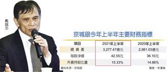 京城銀報喜 上半年獲利倍增