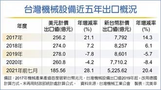 7月機械設備出口值 史上次高