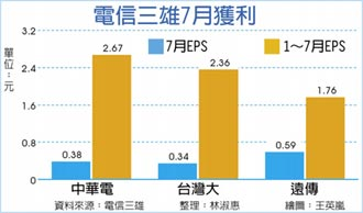 7月EPS 0.59元,年增1.5倍 遠傳 躍居電信每股獲利王