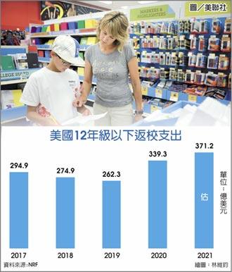 美開學購物支出 估創新高