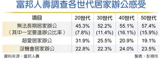 WFH 富邦人壽揭四大驚人發現