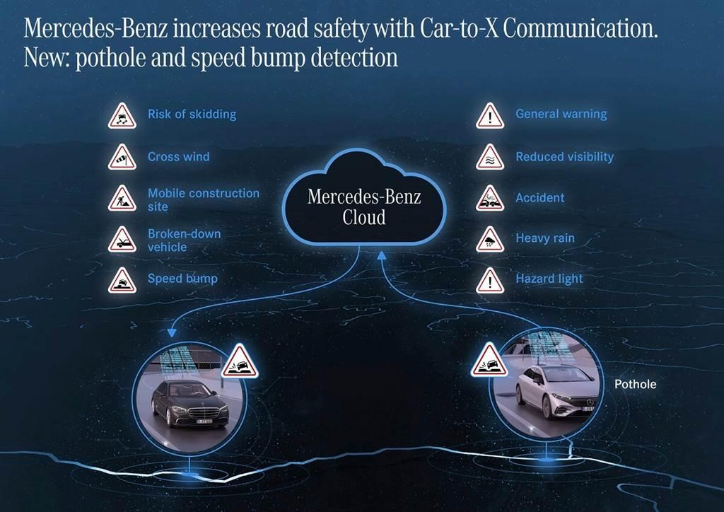 Mercedes-Benz擴張C2X功能 從2016年開始生產的車型均能受惠(圖/Carstuff)