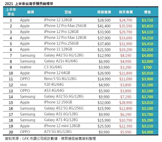 2021上半年台灣手機熱銷榜單。(資料來源:GFK市調公司統計數據、傑昇通信銷售資料整理)