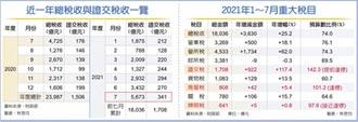 證交稅激增 7月稅收飆新高