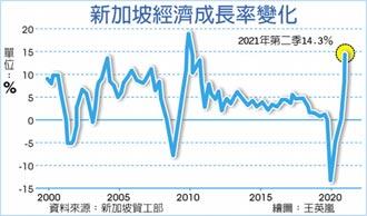 新加坡上修2021經濟預測