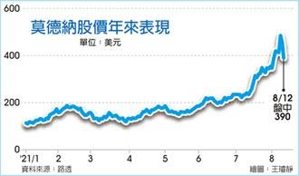美銀:莫德納股價應再跌75%