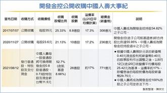 溢價17% 開發金一步到位併中壽
