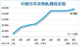 7月稅前淨利有望50年最佳 中鋼 9月內銷盤價全面調漲