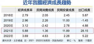 今年經濟成長 上修至5.88%