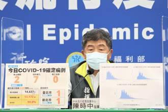 今增2例本土感染源不明 指揮中心:持續疫調釐清