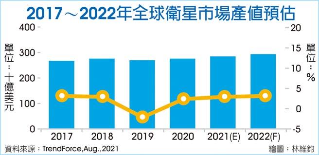 2017~2022年全球衛星市場產值預估