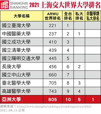 上海交大「2021世界大學學術排名」 亞大及中醫大雙雙入榜