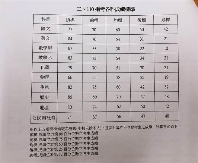 110學年度指考各科五標成績。(攝影/王雅芬)