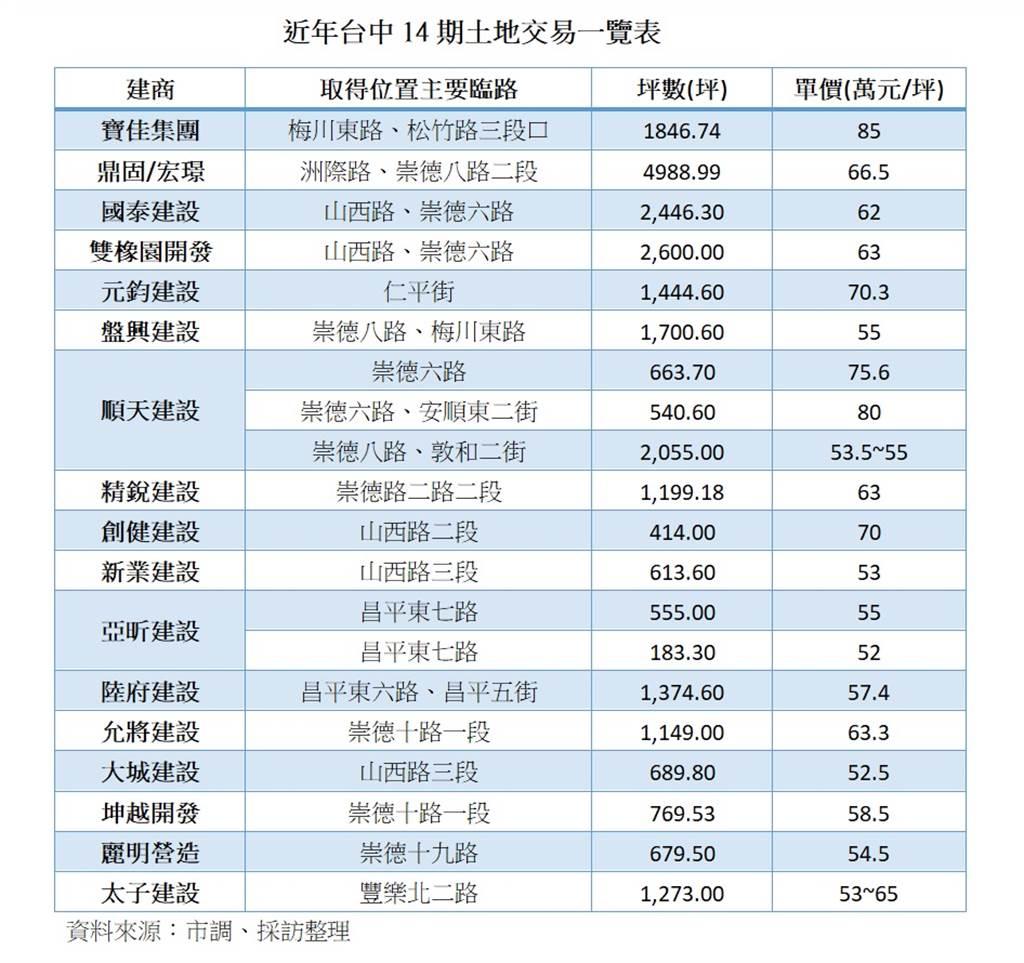 近年台中14期土地交易一覽表