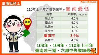 台南無薪假人數六都最低 本周減班休息趨緩
