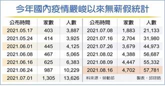 4,702家 無薪假家數再創新高