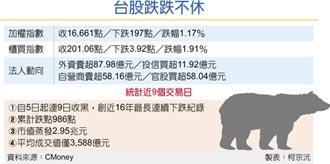 台股連9黑 市值蒸發3兆