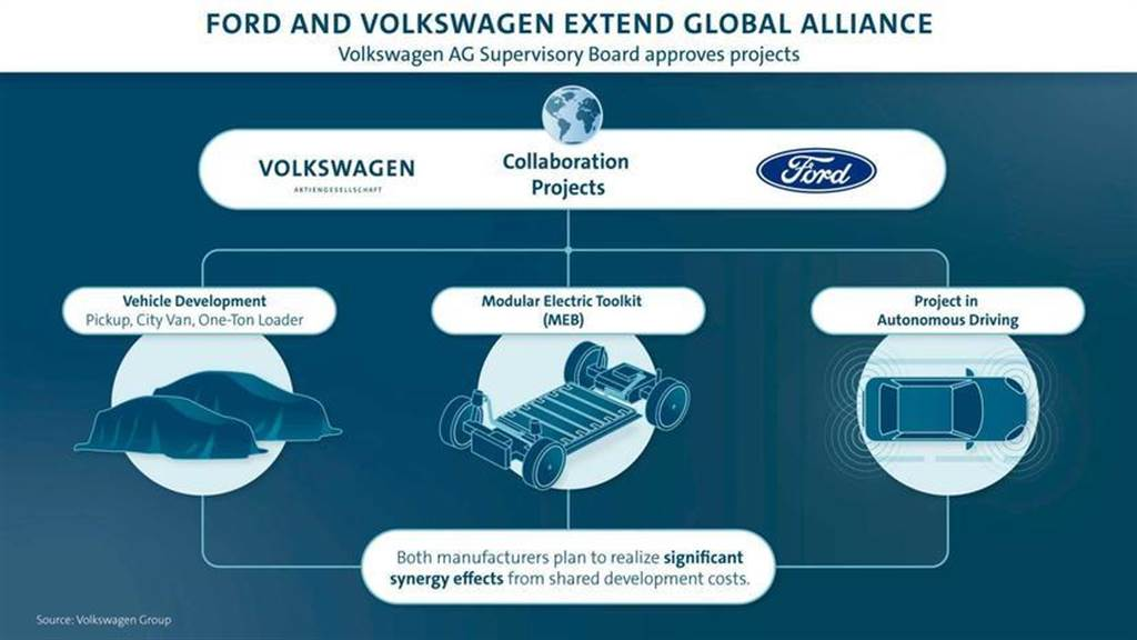 為打造 MEB 平台德製電動車做準備,福特開始著手改造德國科隆工廠(圖/DDCar)