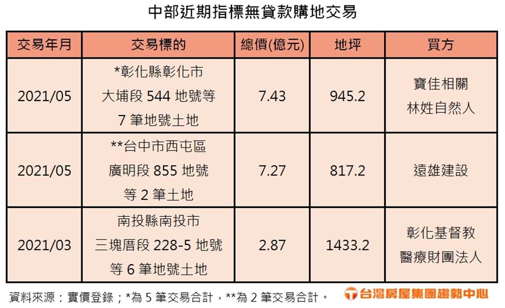 中部近期指標無貸款購地交易
