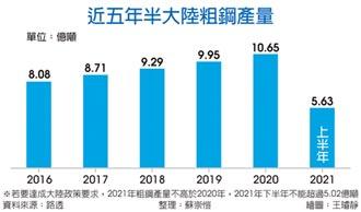 陸縮減產能10% 鋼價難控
