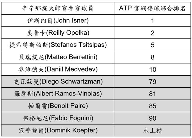 參考來源: https://www.atptour.com/en/stats