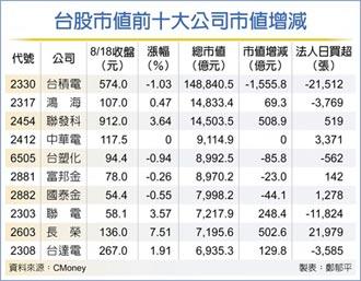 外資狂倒貨 台積市值跌破15兆